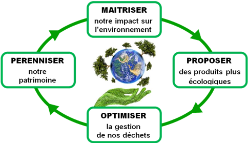 Techmay Logetiq - démarche environnementale